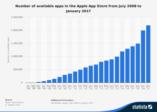 statistic_id263795_number-of-available-apps-in-the-apple-app-store-2008-2017