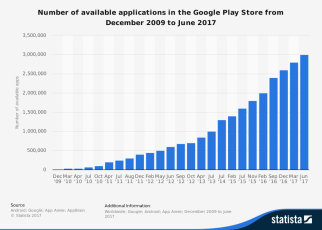 statistic_id266210_google-play_-number-of-available-apps-2009-2017